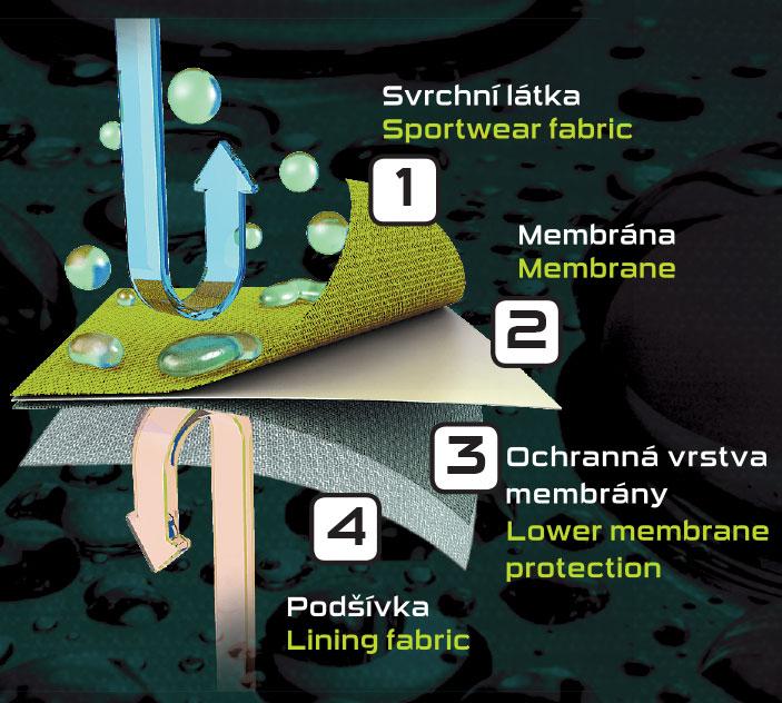 vizualizace membránovélo laminátu
